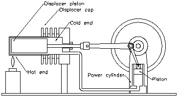schematic diagram of a generic stirling engine